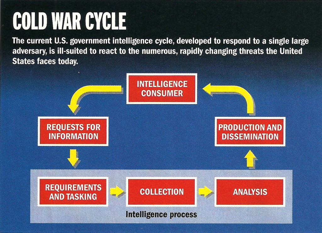 Decision support systems base on cold war thinking are non-adaptive to changing threats