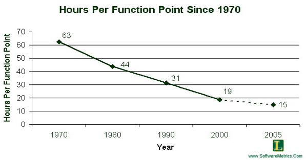 programmer productivity changes over time
