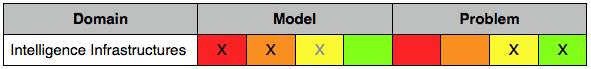 knowledge pyramid mismatch - intelligence applications