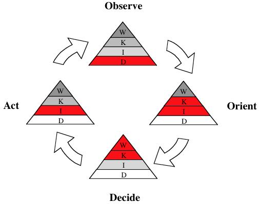 PyramidOODA