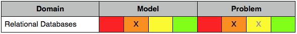 knowledge pyramid mismatch - relational databases