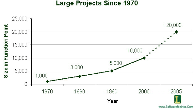 project complexity over time