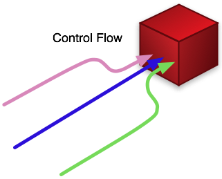 control flow is in line with the data and hence is a bottleneck