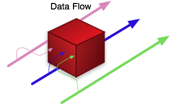 data flow software floats in a stream of data and so scales easily