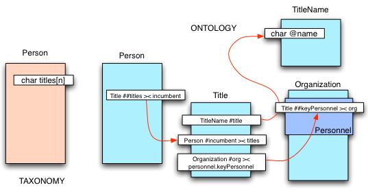 TaxonomyVsOntology
