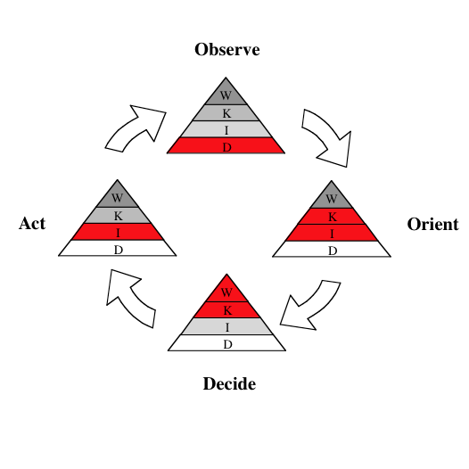 How to write software requirements - considering the KP-OODA loop
