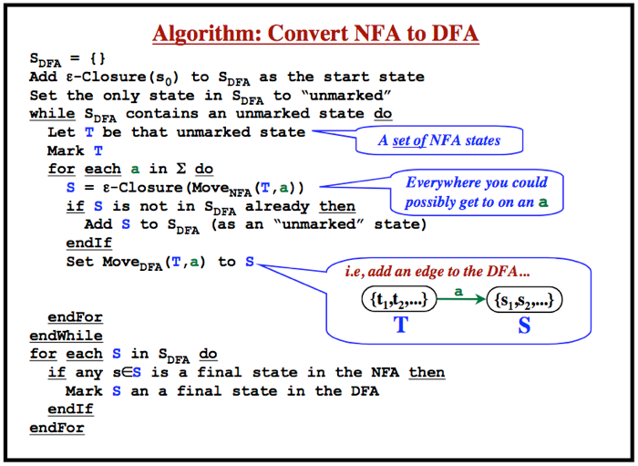 Standard lexical analysis algorithm to convert an NFA to a DFA
