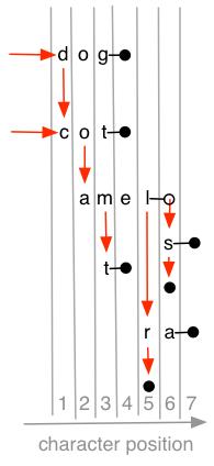 SimplifTrans