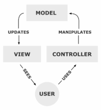 200px-MVC-Process