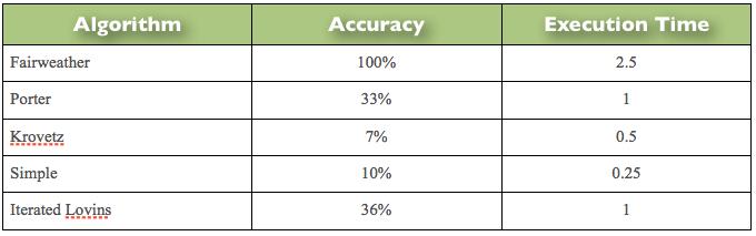 MeasuredStemmerAccuracy