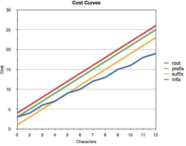 CostCurves