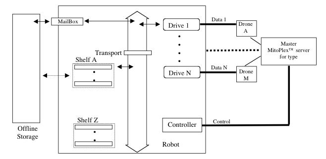 RobotAbstraction